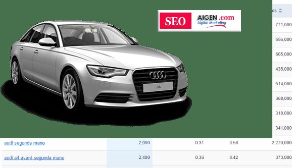Audi de segunda mano y SEO